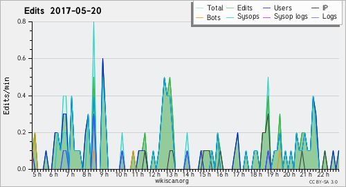 Graphique des modifications 20 May 2017